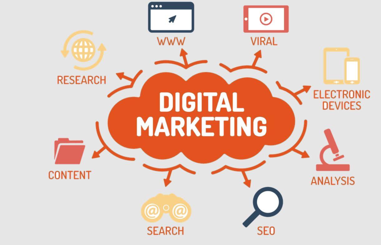 Plan về Digital Marketing