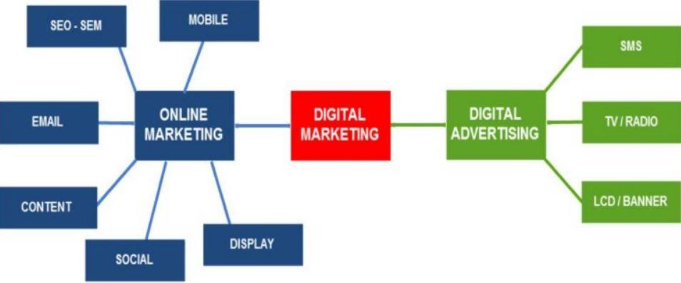 Dịch vụ digital marketing hiệu quả