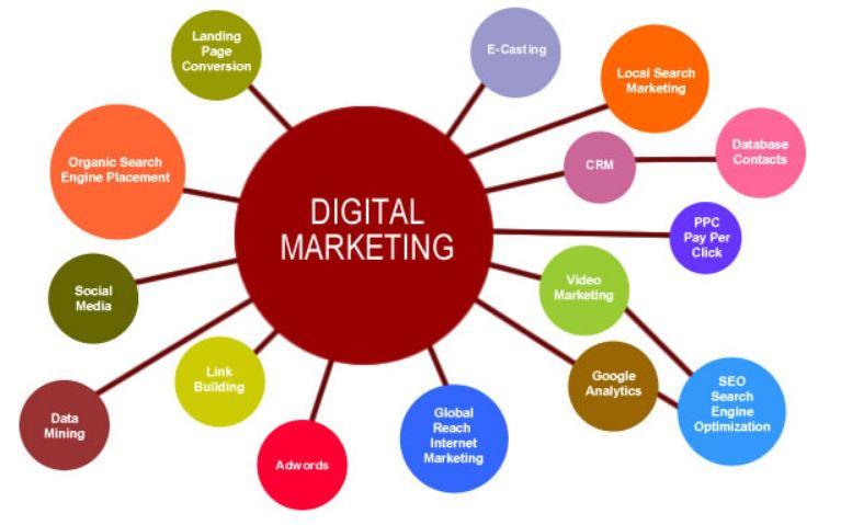 Dịch vụ marketing tổng thể trọn gói Nha Trang