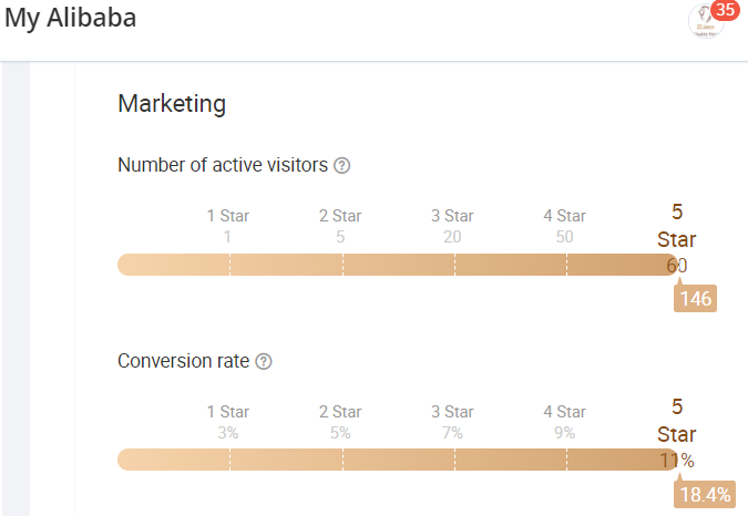 Chỉ số đạt được tại kênh Alibaba