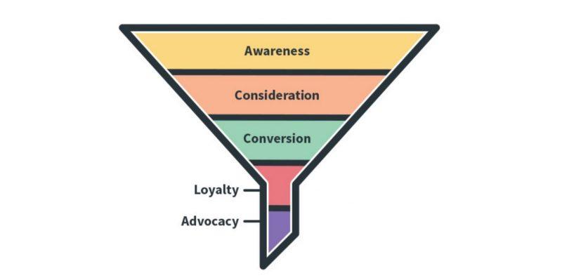Tiếp thị nội dung phù hợp với quy trình tiếp thị ở đâu?