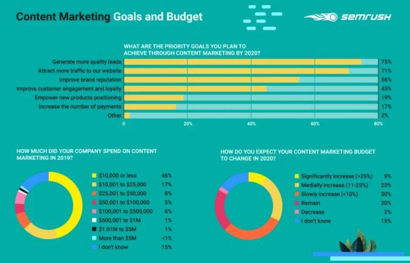 Mục tiêu của tiếp thị nội dung khác nhau