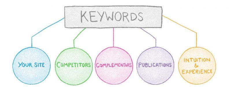 Tập trung vào các cụm từ tìm kiếm có liên quan