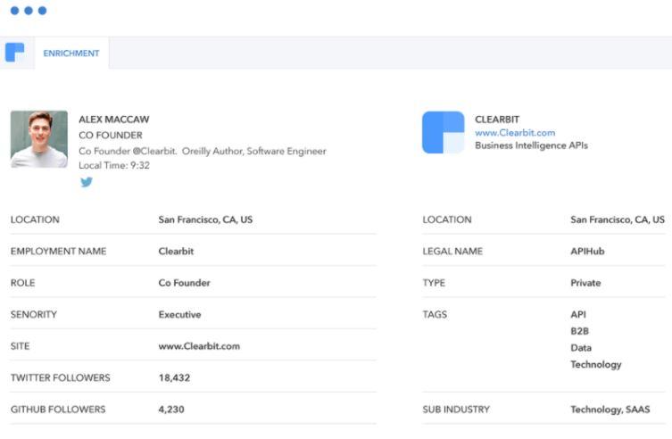 Clearbit tạo hồ sơ cập nhật về khách hàng tiềm năng