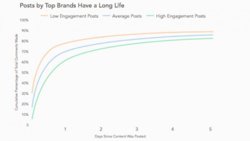 Chiến lược Instagram của thương hiệu