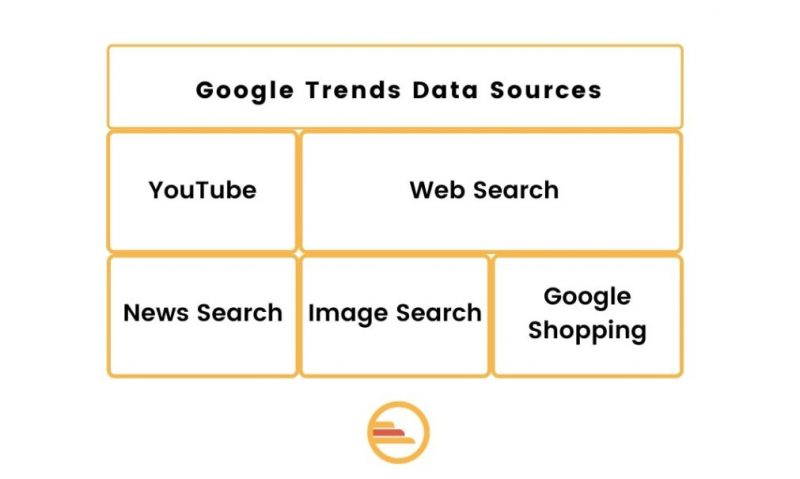 Nguồn google trend