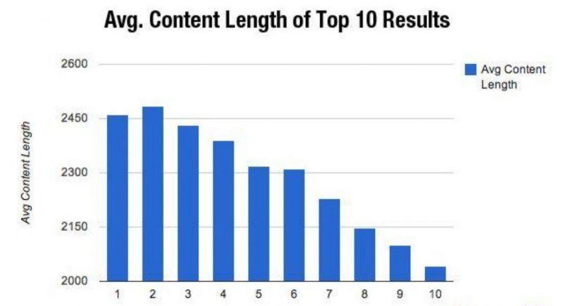 Nội dung dài có xu hướng xếp hạng cao hơn trong kết quả tìm kiếm